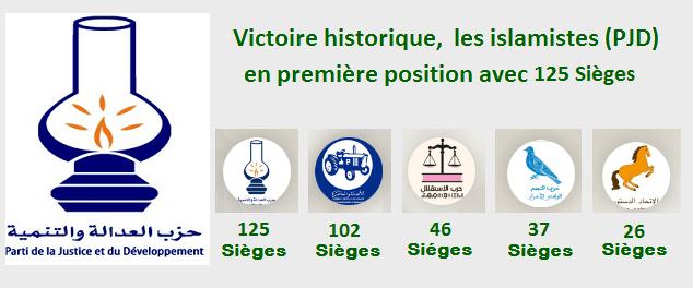 elections 2016 maroc 7 octobre Victoire du PDJ parti islamiste 125 sieges