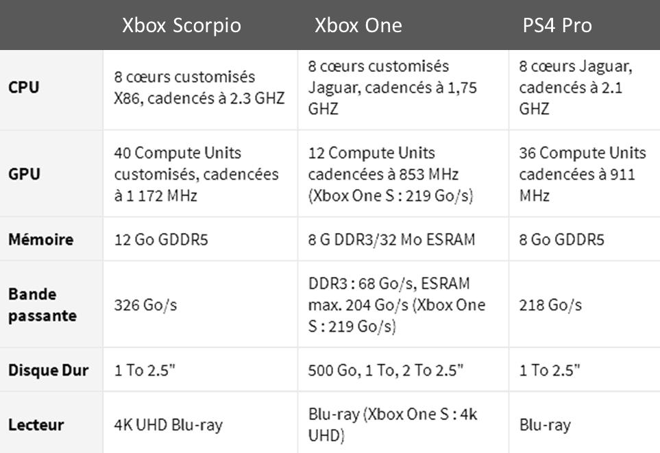 Xbox Scorpio Caractéristiques dévoilées de la prochaine Xbox de Microsoft