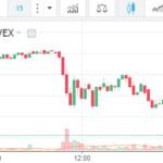 Les crypto-monnaies s'effondrent ce mardi 16 janvier