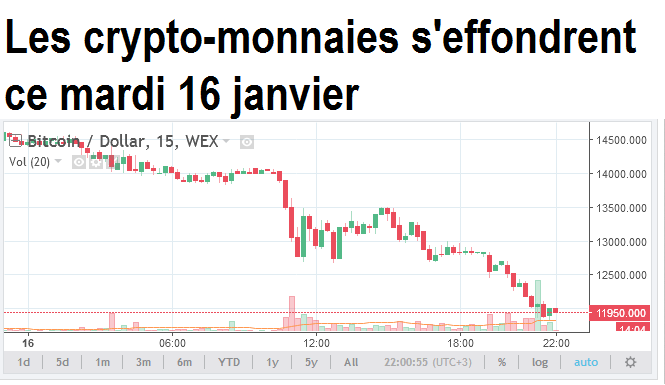 crypto-monnaies seffondrent fall coin bitcoin litecoin