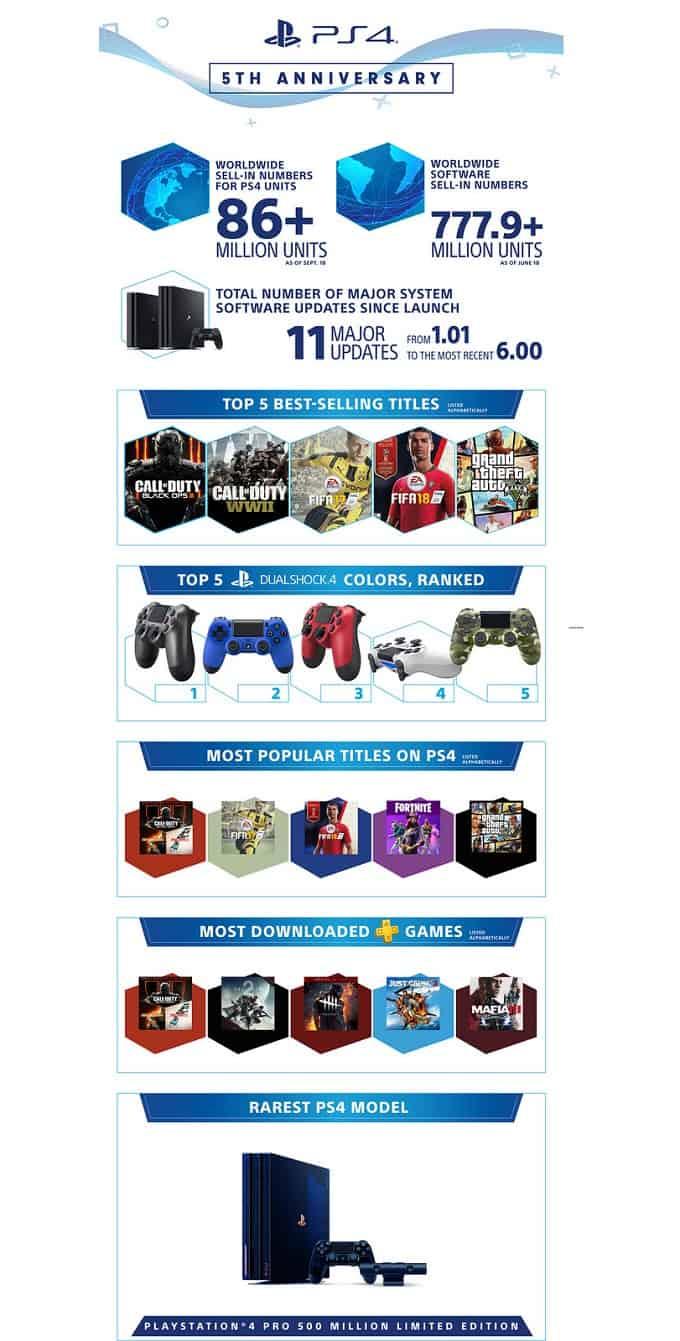 La PlayStation 4 fête ses 5 ans avec une illustration