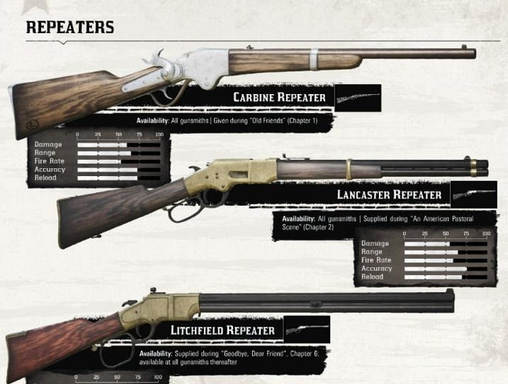 Red Dead redemption 2 Armes Carbines (repeaters)