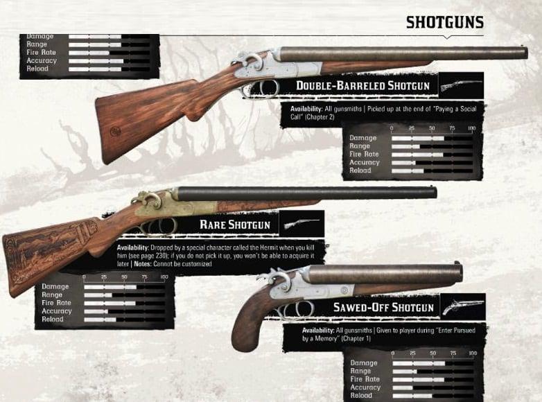 Red Dead redemption 2 Armes Fusil à pompe (shotgun)
