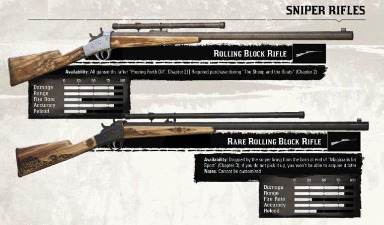 Red Dead redemption 2 Armes Fusils de précision (Sniper Rifles)