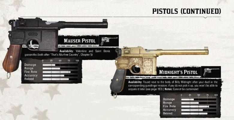 Red Dead redemption 2 Armes Pistolets (pistols)