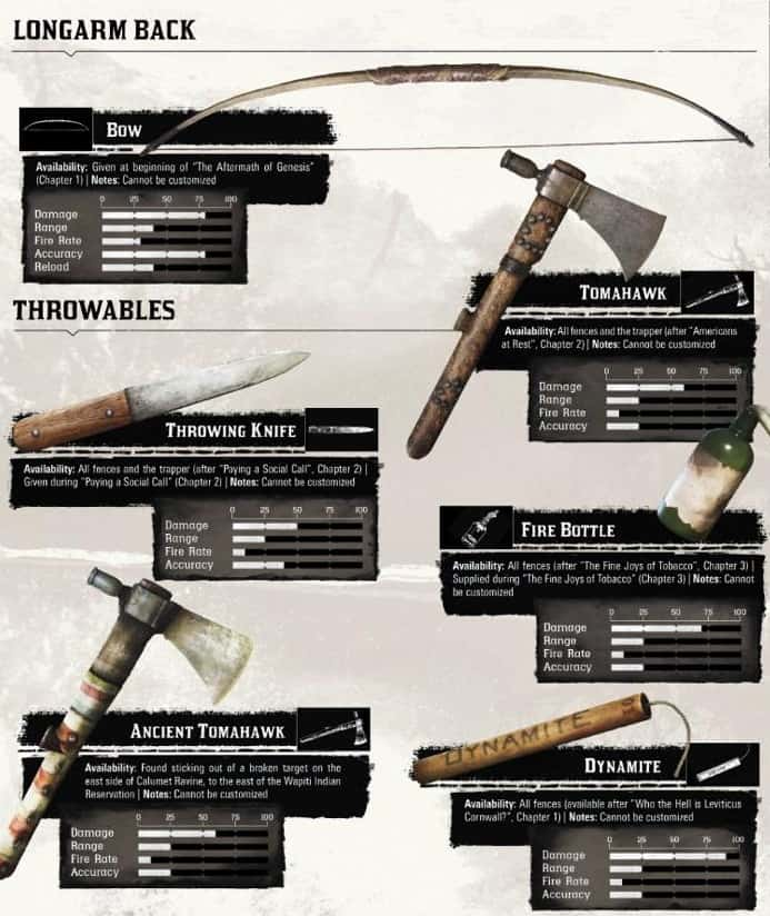 Red Dead redemption 2 Armes de lancée (Longarm Back -Throwables)
