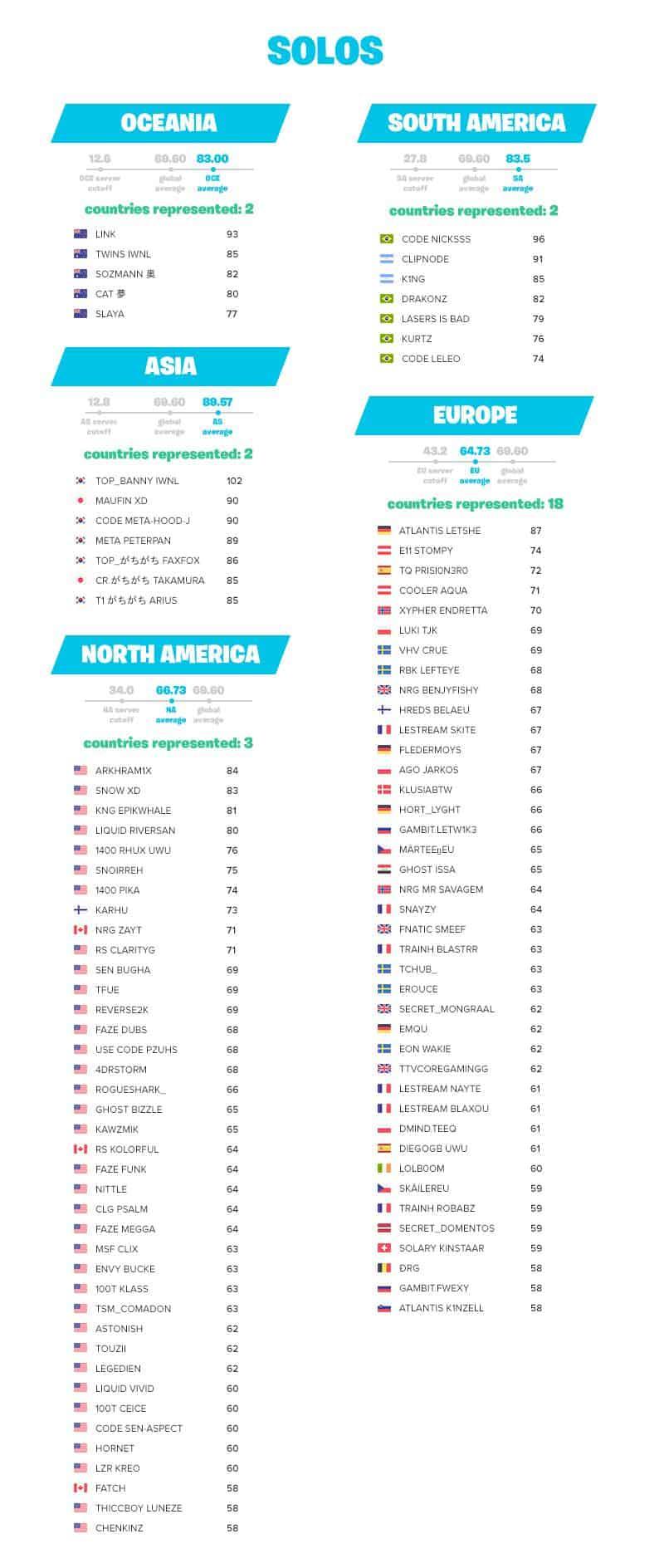 Coupe du Monde Fortnite Liste de tous les joueurs qualifiés pour la finale solos