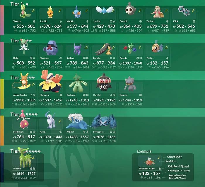 Pokémon Go Heures de raid - Boss raid